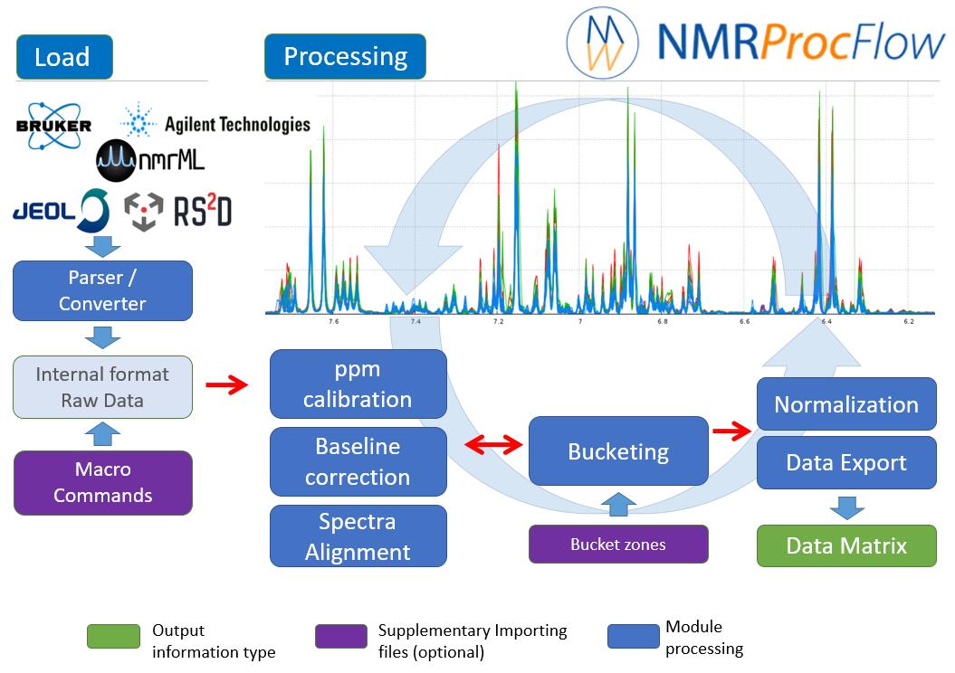 NMRProcFlow | NMRProcFLow